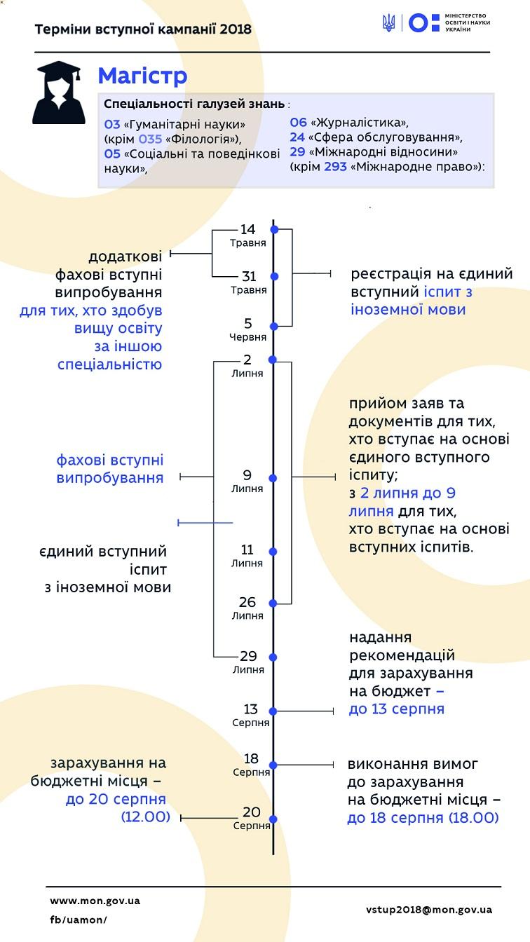Терміни - 051, 054, 061