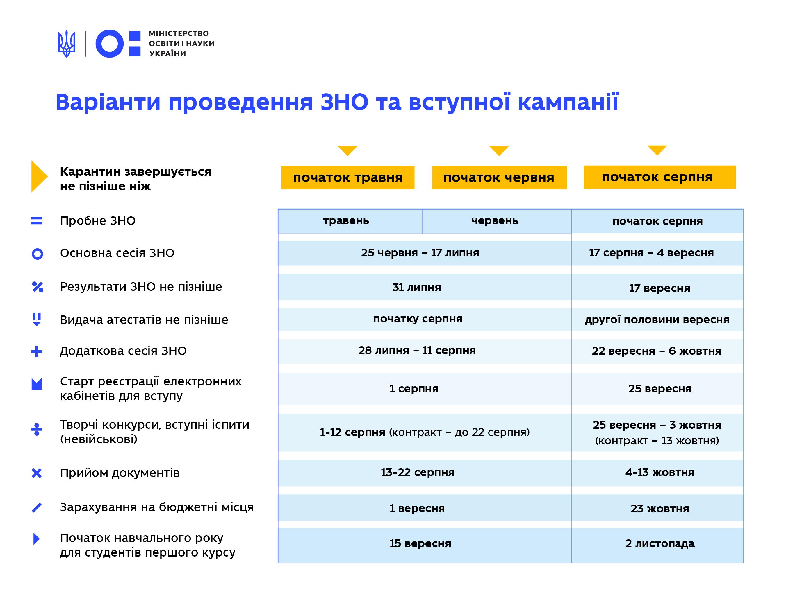 Два сценарії проведення вступної кампанії від Міністерства освіти і науки
